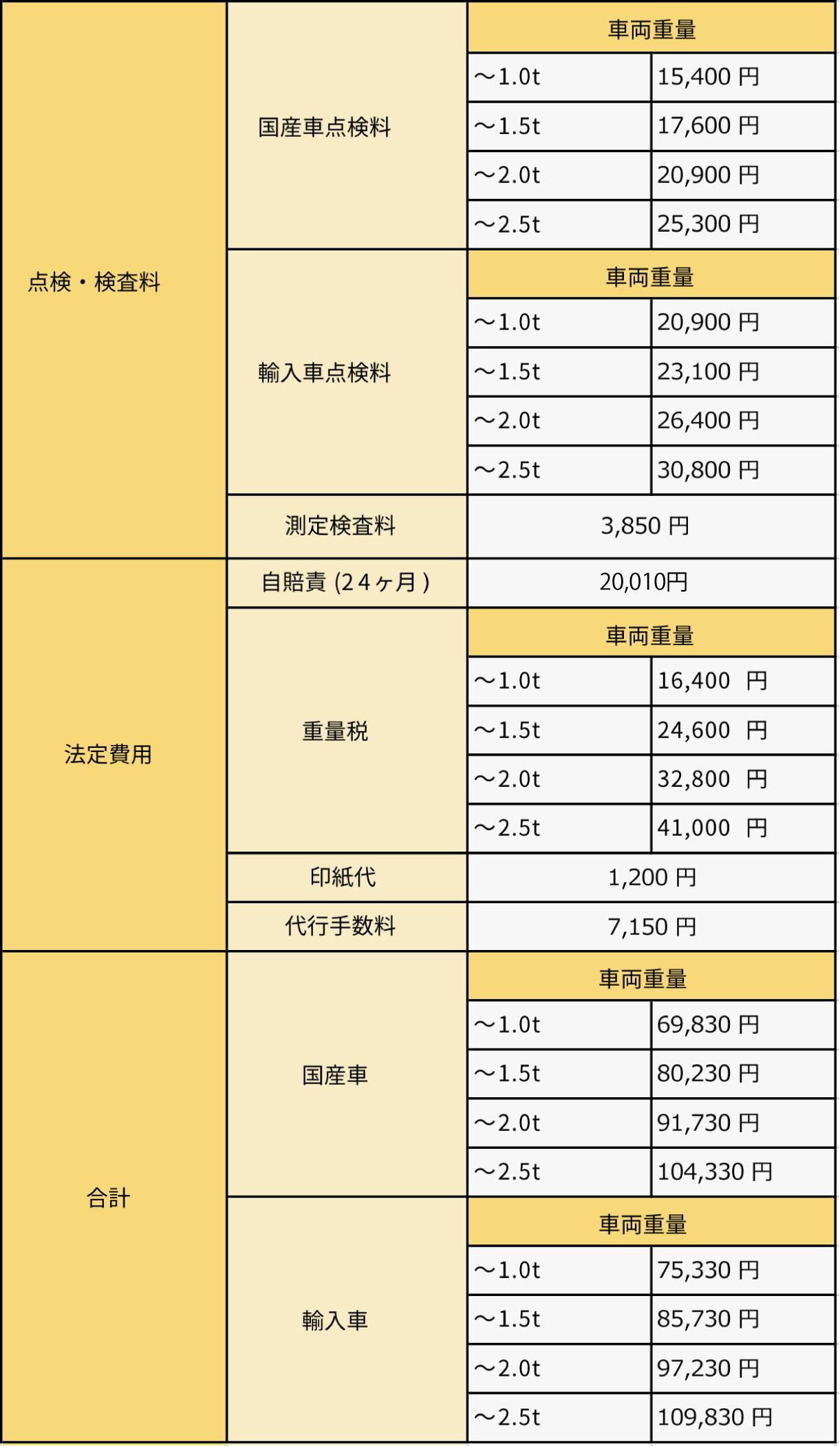 車検メニュー・料金
